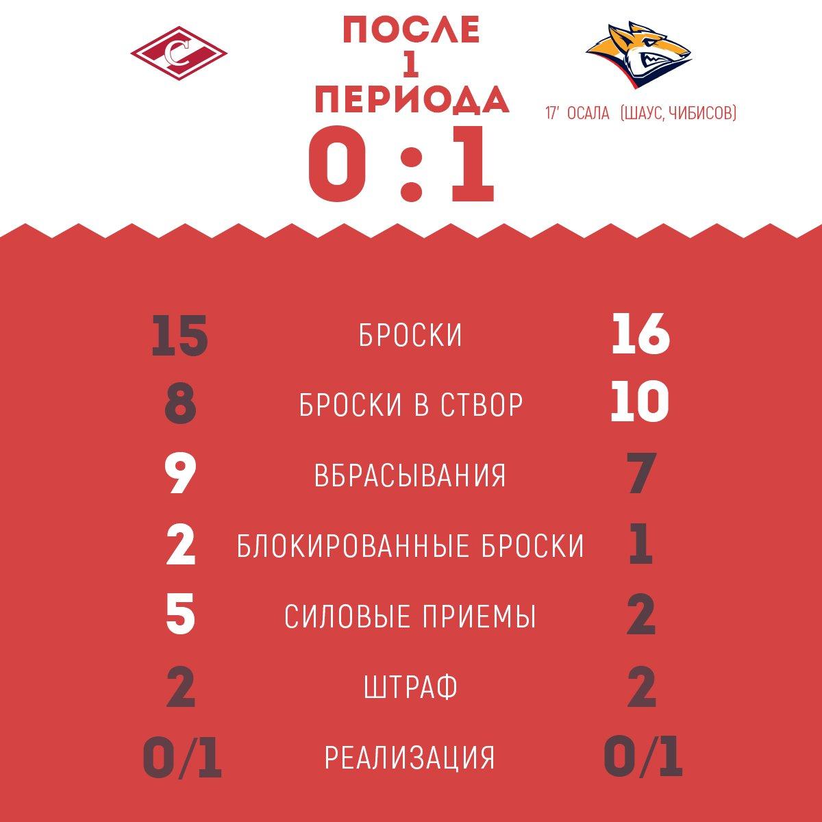 Статистика после 1-го периода матча «Спартак» vs «Металлург»