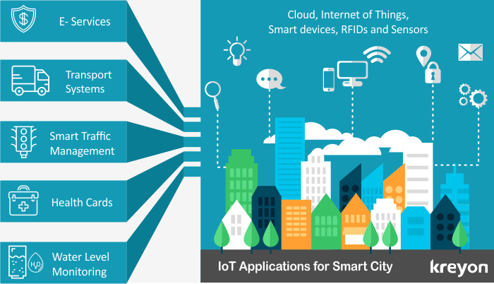 Intriguing IoT Applications for Smart City:  https://www. kreyonsystems.com/Blog/iot-appli cations-for-smart-cities/ &nbsp; …   #IoT #Applications #Software #softwaredevelopment #SmartCities #SmartCity<br>http://pic.twitter.com/a0sVDHUKOc