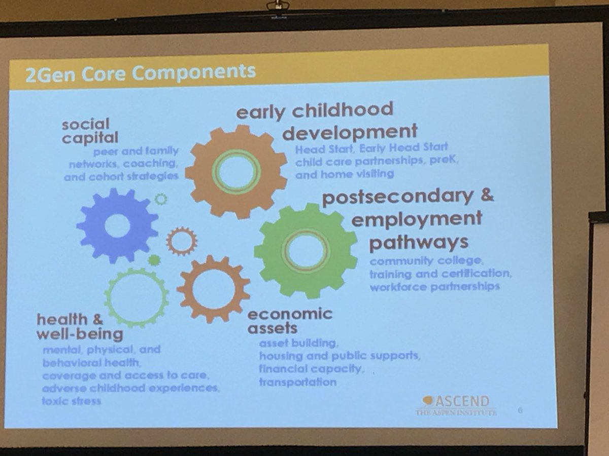 Programs &amp; policies need to help parents navigate complex systems #socialcapital is key to parent success #2gen #SECF17 @CFSarasota @AspenAscend<br>http://pic.twitter.com/H02qWU3HTd