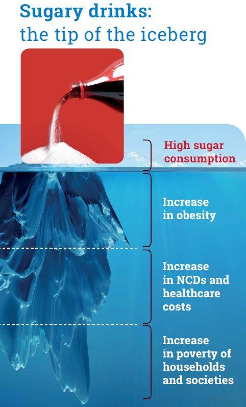 Beat #diabetes - sugar intake is one of the key risk factors in the development of diabetes type 2  http:// bit.ly/2zTcWSO  &nbsp;  <br>http://pic.twitter.com/PADJrYgWNM