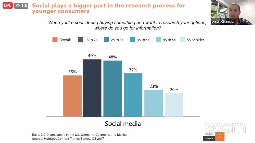 Social plays a bigger part in the resear...