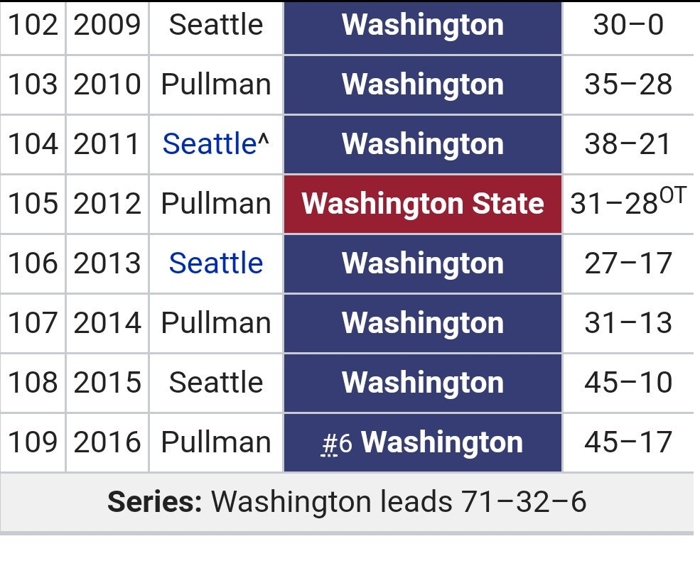 1,817 days..  #funfact wazzu has NEVER won 3 games in a row in the 109 years!!!! of the #AppleCup .. #UW has done it twice in the last 8 years...<br>http://pic.twitter.com/krQsTQECsI