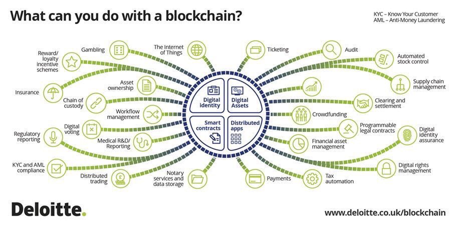 What can you do with a Blockchain? #Fintech #Insurtech #Crypto #Bitcoin #Digital #Payments #SmartContracts #AI #MachineLearning #IoT #CyberSecurity #Crowdfunding #KYC #AML<br>http://pic.twitter.com/xTwg3C2rP0