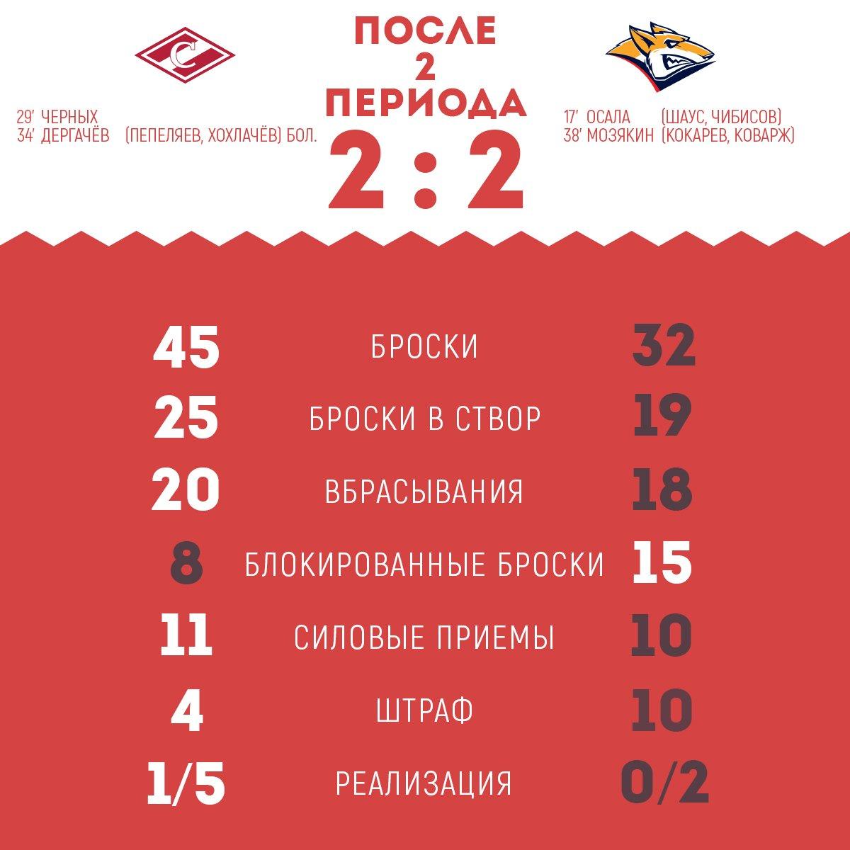 Статистика матча «Спартак» vs «Металлург» после 2-х периодов