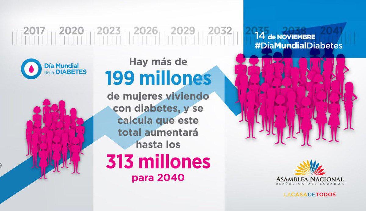 RT @AsambleaEcuador: Alrededor del 8% de las mujeres de la población mundial viven con diabetes. #DíaMundialDiabetes https://t.co/WJfKZFaokP