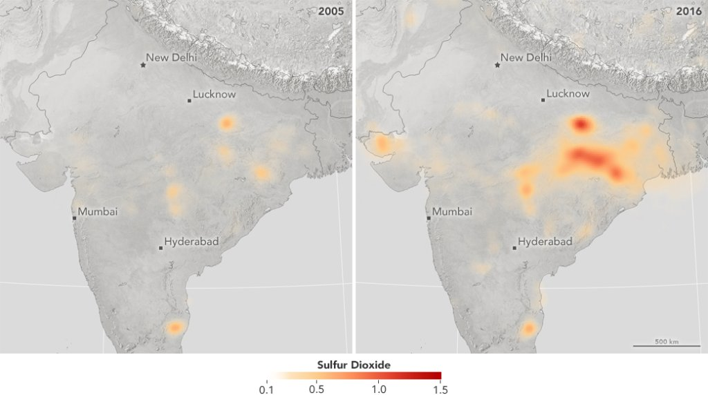 Sulfur dioxide emissions, an air pollutant typically produced when coal is burned to generate electricity, increased by 50% in India, while they fell by 75% in China over the last decade: https://t.co/cPhIrlnlxi