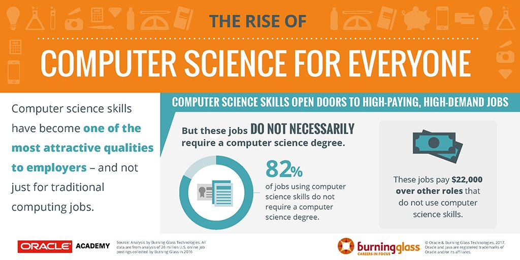 the rise of computer science Competition for tech talent puts a high price on graduates with computer science degrees.