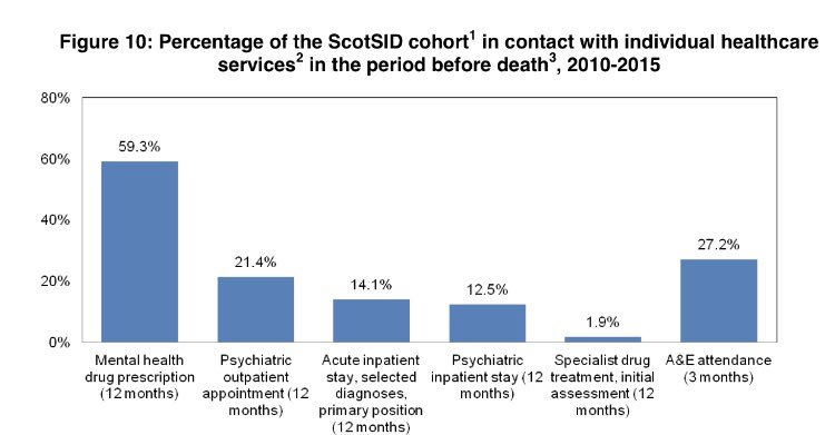 Out today, a profile of #Suicide in Scotland - with a focus on contact with healthcare services prior to death - #age #gender #localauthority #nhs #deprivation  #data for #improving #outcomes       https://www. isdscotland.org/Health-Topics/ Public-Health/Publications/2017-11-14/2017-11-14-ScotSID-Report.pdf &nbsp; …   https://www. isdscotland.org/Health-Topics/ Public-Health/Publications/2017-11-14/2017-11-14-ScotSID-Report.pdf &nbsp; … <br>http://pic.twitter.com/iQZ0DWlsTj
