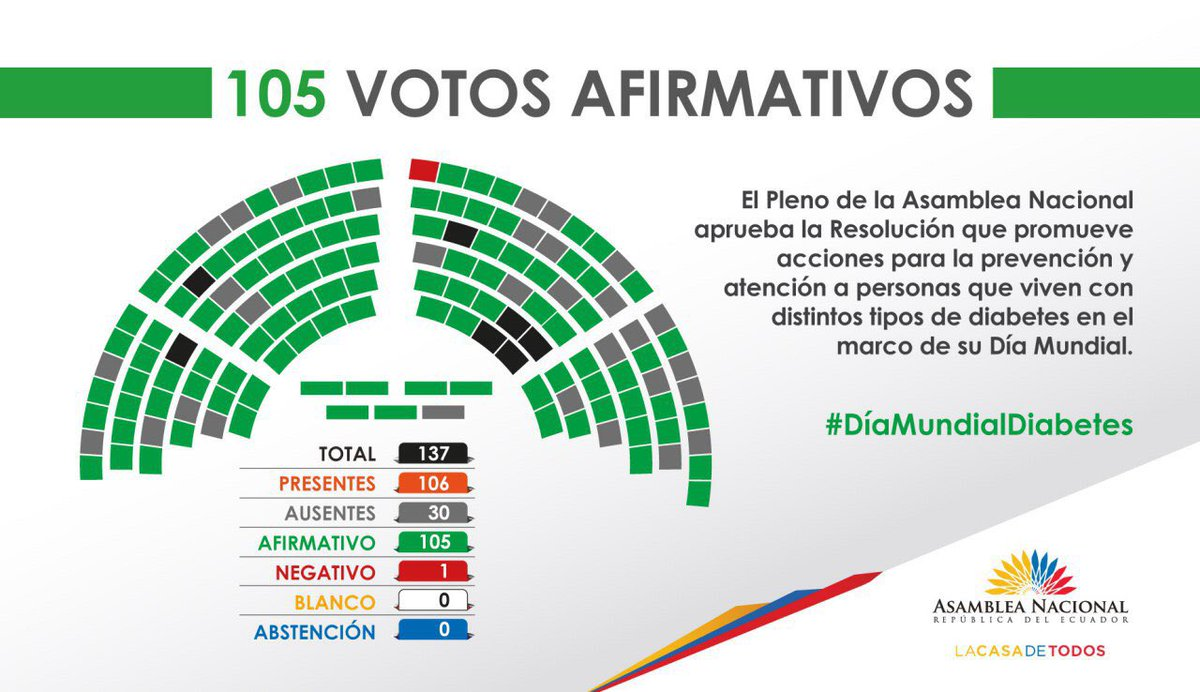 El Pleno de la Asamblea Nacional aprueba la Resolución sobre el #DíaMundialDiabetes. https://t.co/vQRmcaMAeA
