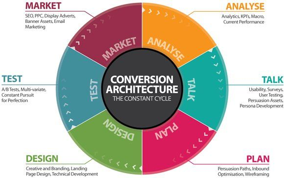 How To Perfom A Website #Internetmarketing   #Contentmarketing #Socialmedia #SEO #SearchEngineOptimization #Startup #GrowthHacking #Marketing #DigitalMarketing #makeyourownlane #Conversion #Architecture #SMO #PPC #Abhiseo <br>http://pic.twitter.com/7zEDwP9Iij