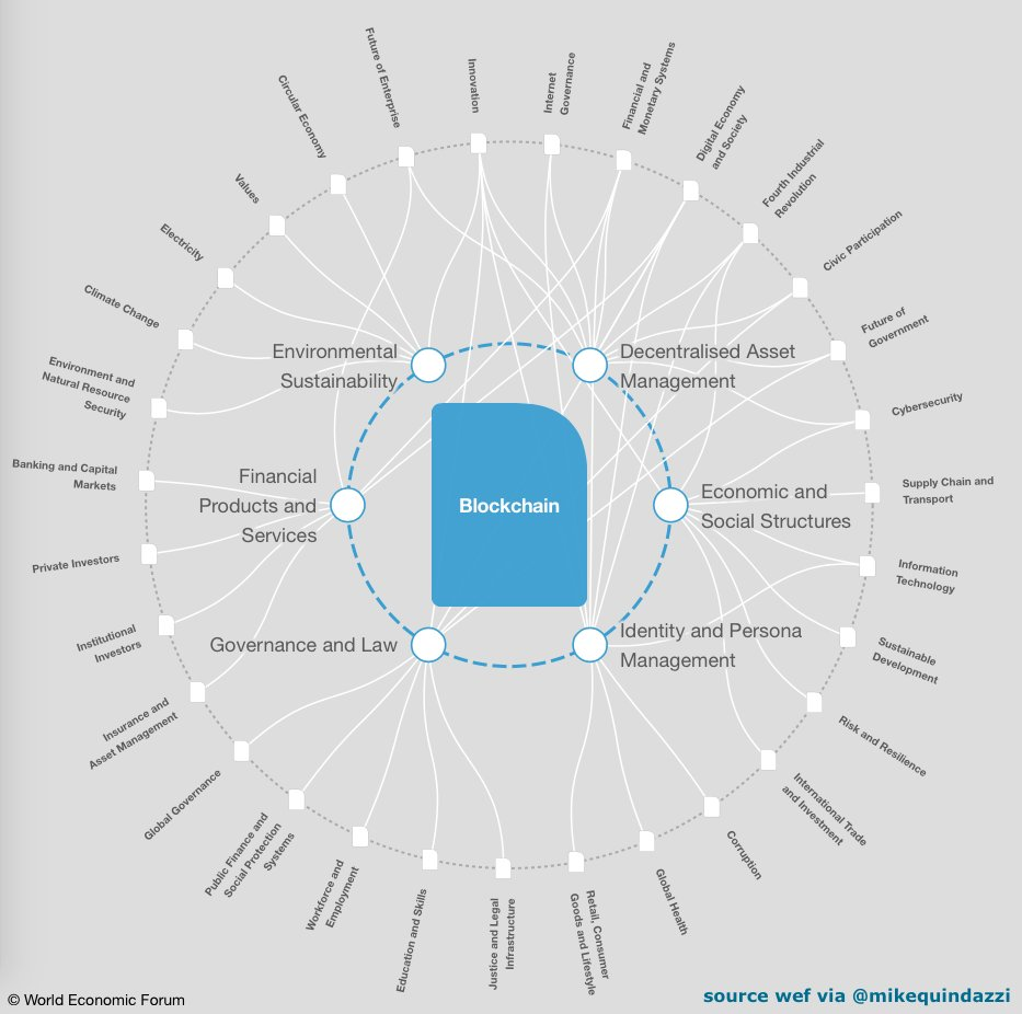 RT @MikeQuindazzi &quot;#blockchain: a true #digital economy concept! bringing together #economics and digital #technologies in ways not previously conceived. @wef (#finserv #bitcoin #cryptocurrency #smartcontracts #fintech #payments)<br>http://pic.twitter.com/BYY6Zh1DWh&quot;
