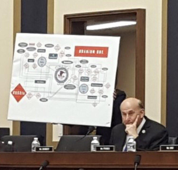 Louie Gohmert Brought A Chart To The House Judiciary Hearing With Jeff Sessions Today Pic Twitter Xqi8pjqotu