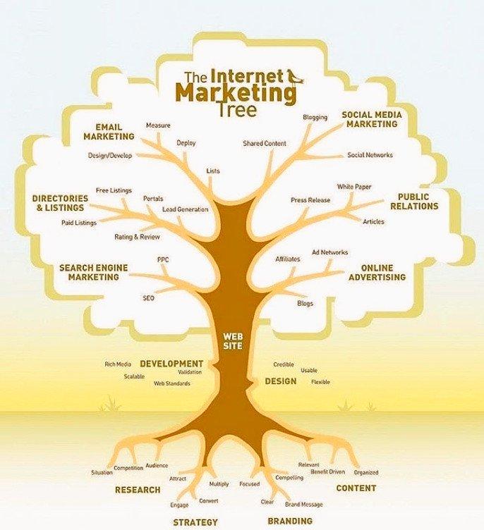 The Internet Marketing Tree #DigitalMarketing #Startups #GrowthHacking #defstar5 #MakeYourOwnLane #SMM #Socialmedia #blogging #ContentMarketing #Internet #Internetmarketing #EmailMarketing #OnlineMarketing #socialmediamarketing #SearchEngineOptimization #SEO #Internet #Abhiseo <br>http://pic.twitter.com/DYWRfY9UXF