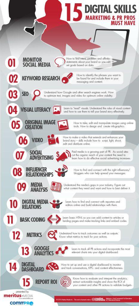 15 Digital Skills Marketing and PR PROs must have, https://t.co/J1QEosbMeQ