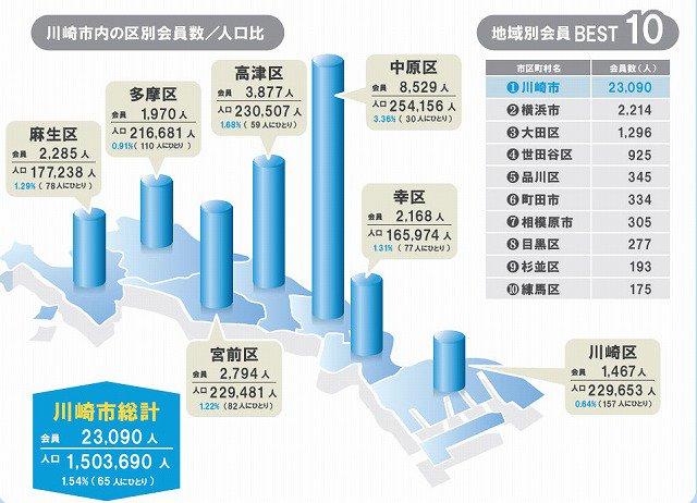さらに川崎市だけの会員数は23,090人!これは川崎市の65人にひとりが後援会会員という割合なんです…