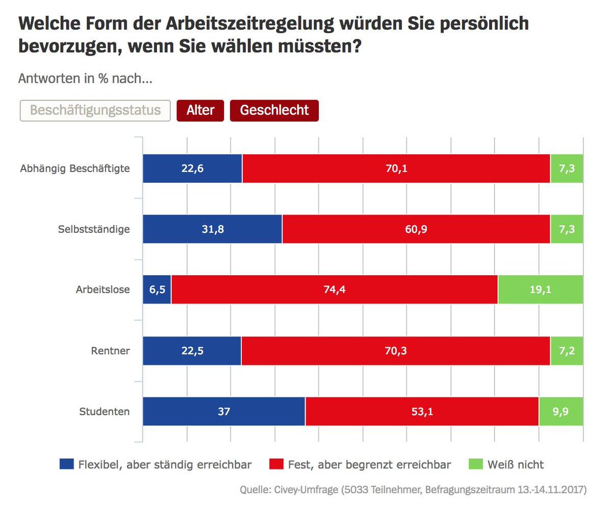 #CiveyFrage zur #Arbeitszeitregelung via @SPIEGELONLINE: Die Mehrheit der Deutschen arbeitet lieber zu festen Arbeitszeiten. Gleichzeitig hält nur eine knappe Mehrheit der Befragten (47,6%) den klassischen #achtstundentag noch für zeitgemäß.