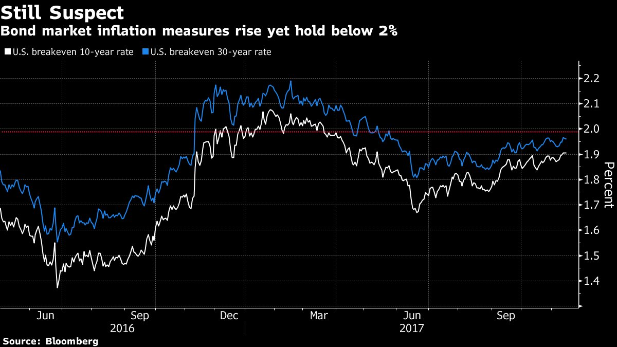 #5things -Inflation -Tax bill -Commodities fall -Big Airbus deal -Markets down https://t.co/x5adQmUBYt