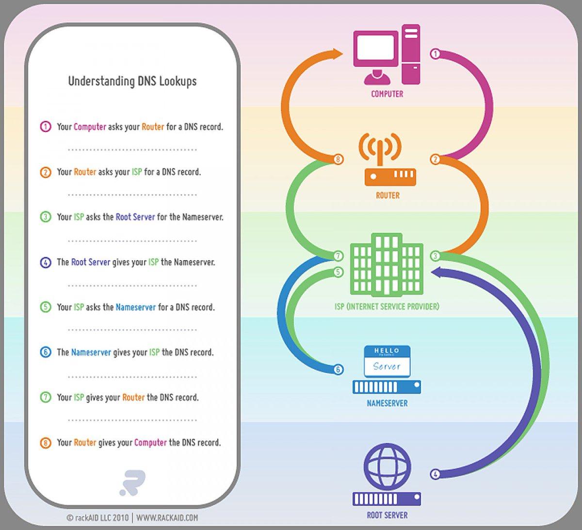 Understanding #DNS Records #server #router #root #nameserver #isp #internet #tech #sysadmin #infosec<br>http://pic.twitter.com/2DYSyemTGh