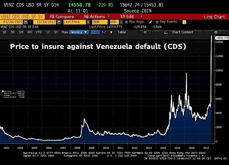 #Venezuela declared in default by S&amp;P after missing bond payments #business #finance #politique #gouvernement #commerce #Reputation  #Marche #WemProcess  https://www. wem-process.consulting/blog  &nbsp;   <br>http://pic.twitter.com/MTrGCI7djA
