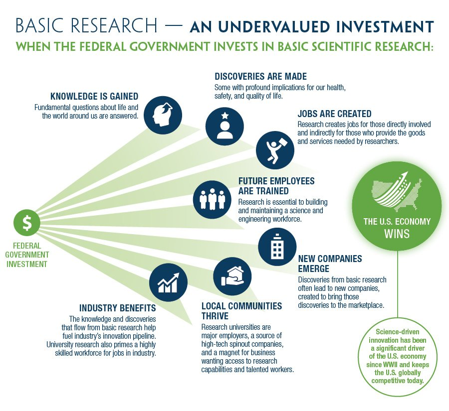 When the U.S. invests in #basicresearch, we all win <br>http://pic.twitter.com/mP2e9hoAXB