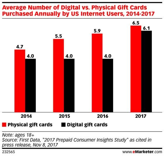 Gift card purchases continue to rise: https://t.co/WIJq5EWBsW #ecomm https://t.co/XxXcJbCMcB