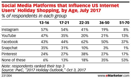 Teens says #social platforms hold sway for #holiday shopping: https://t.co/bHxJliS77c https://t.co/cZc11Z9hYk