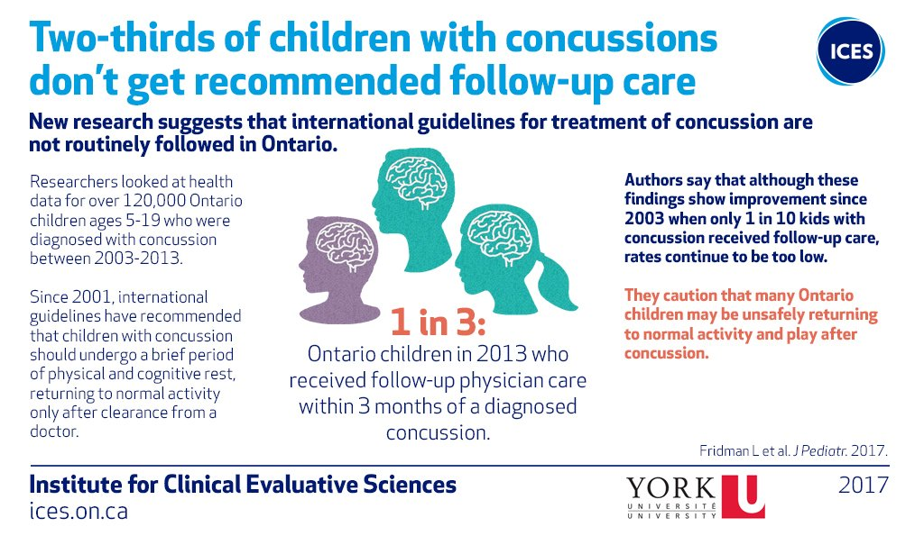 New Concussion Recommendations For Kids >> Ices On Twitter Two Thirds Of Ontario Kids W Concussion
