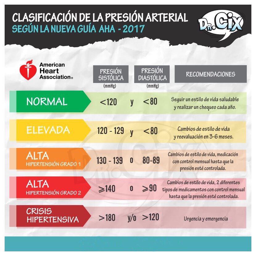 Guia de hipertension arterial 2017