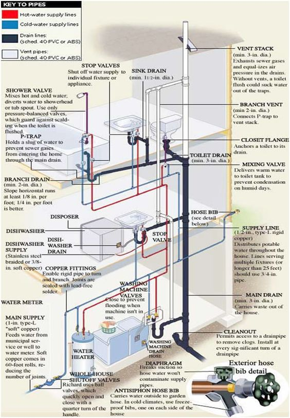 F Amp M Plumbing Twitterren Quot Your Home Piping Explained In