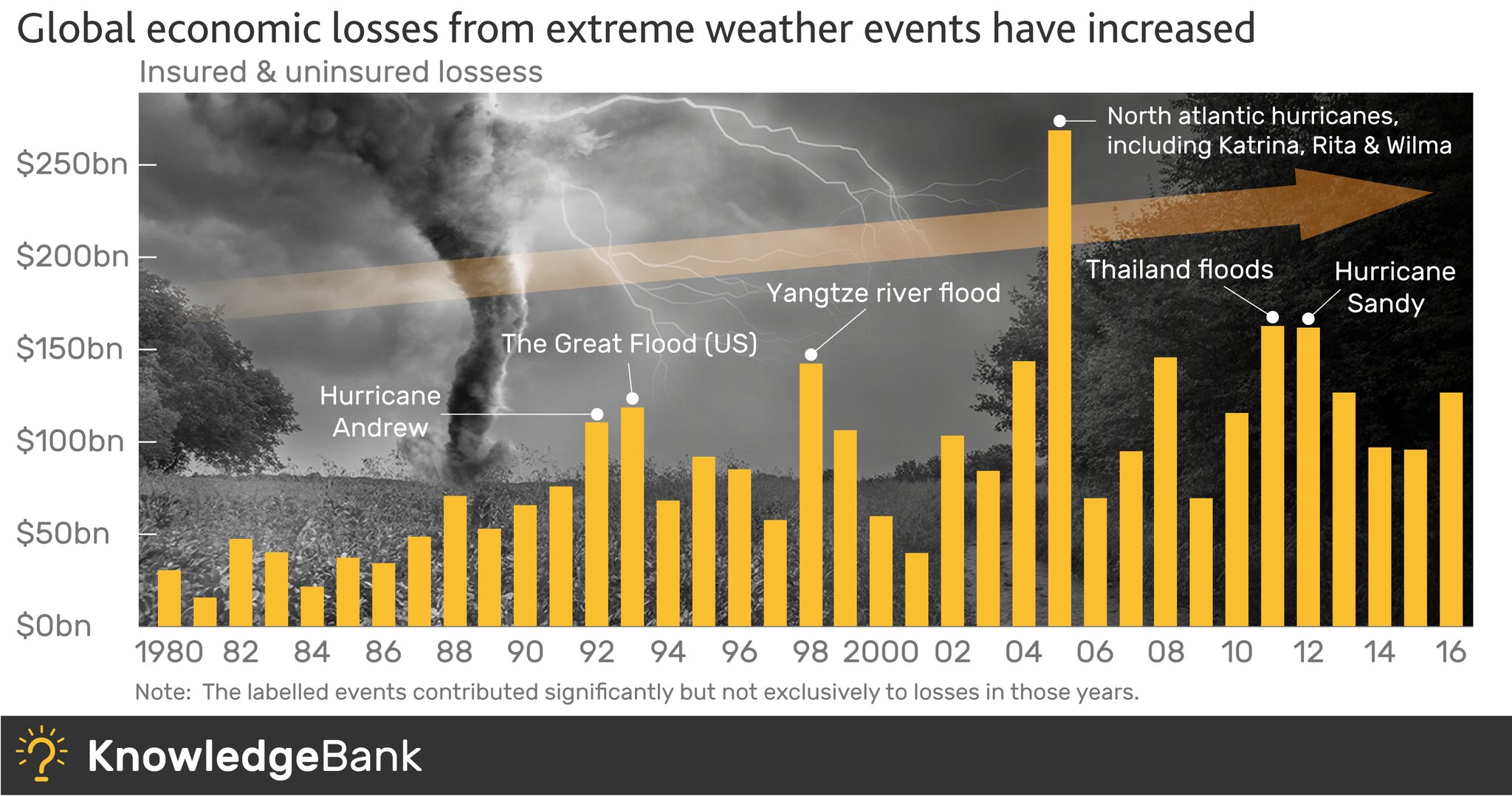 How does the rise in extreme weather events affect the economy? https://t.co/V4DGxAfBib #BoEknowledgebank https://t.co/8sDnve3XVK