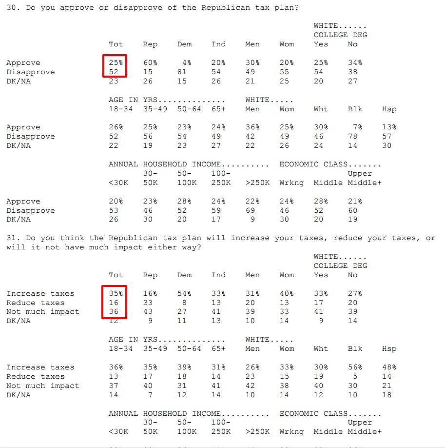 New Quinnipiac poll:  Only 25% approve of the GOP tax plan.  Only 16% (!) think the GOP plan will reduce their taxes.  61% say it will benefit the wealthy most; only 24% say it will help middle class the most.