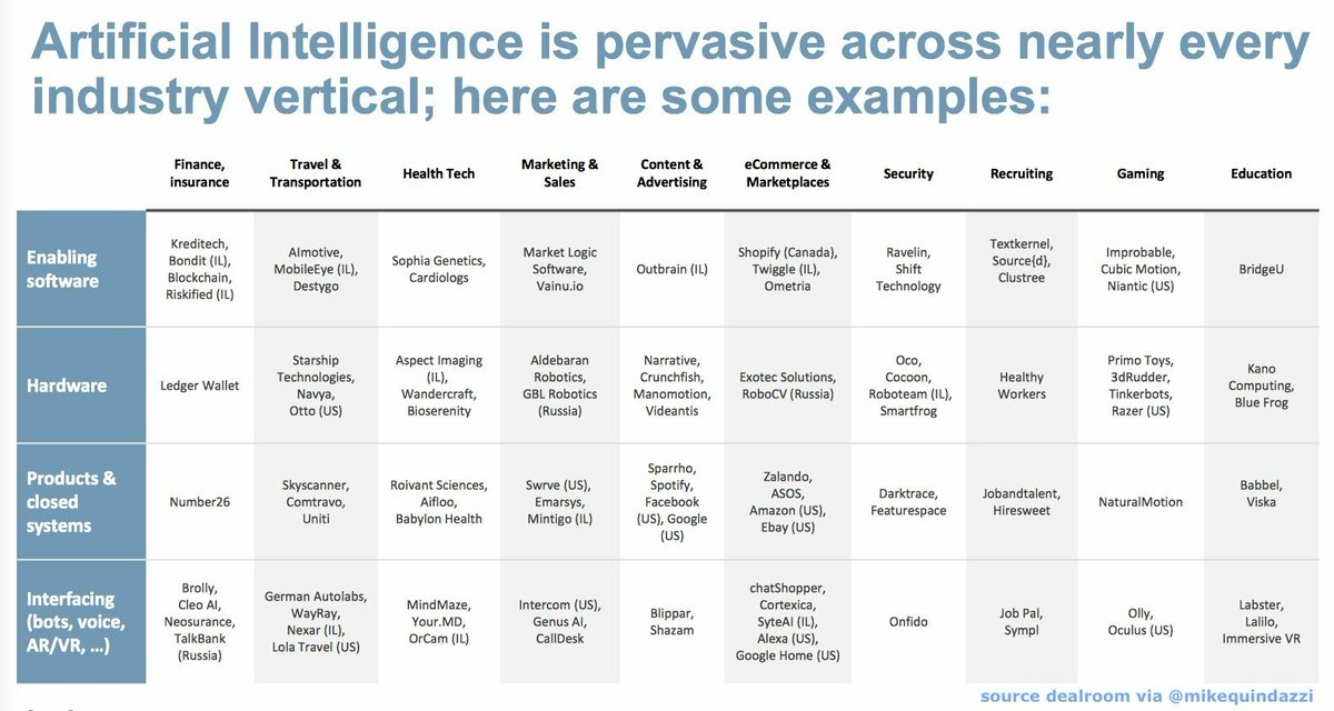 Ready for #AI in Europe? #ArtificialIntelligence is now pervasive across nearly every #Industry vertical via @dealroomco. (#MachineLearning #DeepLearning #Robotics #AR #VR #IoT #Drones)  http:// bit.ly/2zEqzCh  &nbsp;   RT @MikeQuindazzi<br>http://pic.twitter.com/tDHS8yC7um