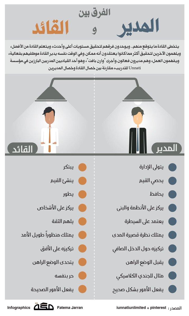 Uzivatel قيادة Na Twitteru الفرق بين المدير والقائد انفوجرافيك قيادة