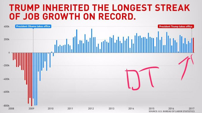 #ItsNeverOkTo Take Credit For Someone Else&#39;s Work #ThanksObama <br>http://pic.twitter.com/0a5OcSahQA