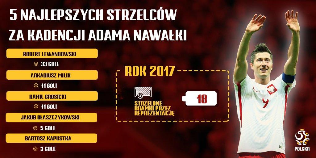 """RT @LaczyNasPilka: ❗""""Lewy"""" = gole 😉  Tak za kadencji Adama Nawałki strzelali reprezentanci Polski! 🇵🇱⚽️🔥 https://t.co/cRsk1yw6PR"""