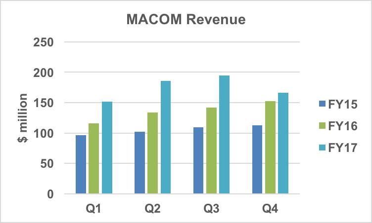 MACOM revenue history