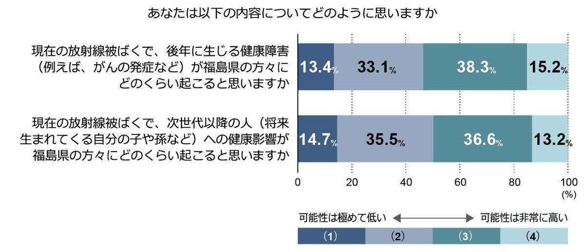 (三菱総合研究所)東京都の男女1000人に聞いた.「放射線被ばくで,福島の次世代以降の人への健康影響がどのくらい起こると思いますか?」実に約半数が可能性は高いと回答.(憂慮すべき事態.起こらないことをきちんと伝えねば)https://t.co/JMg7eTzvtX