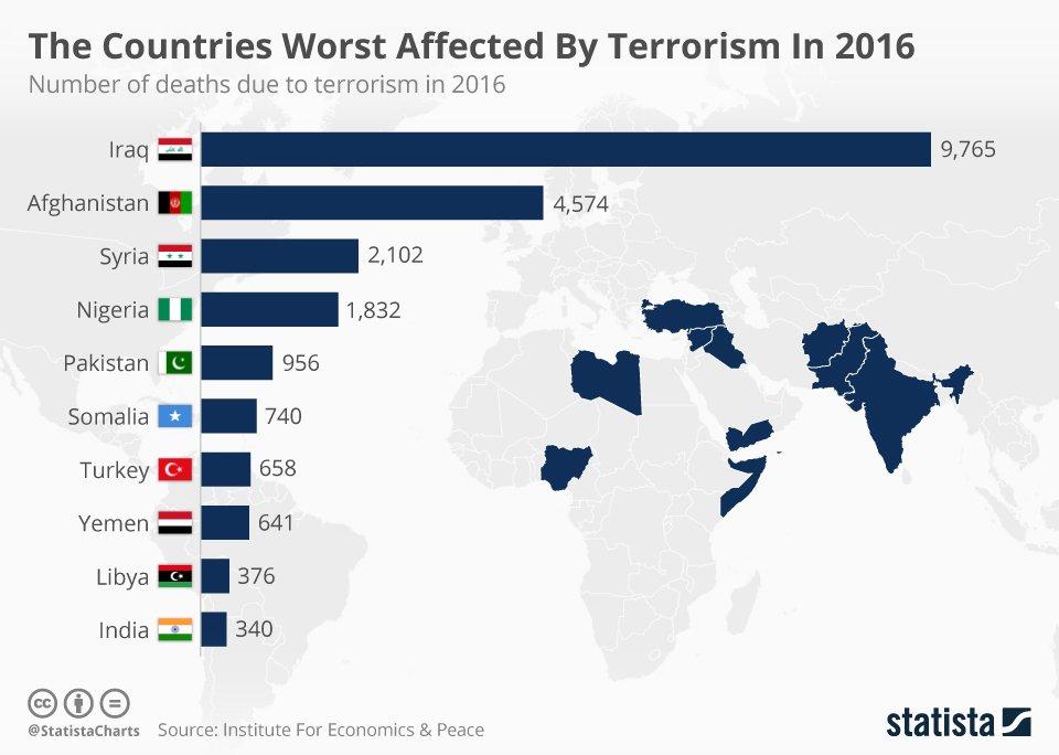 effects of terrorism