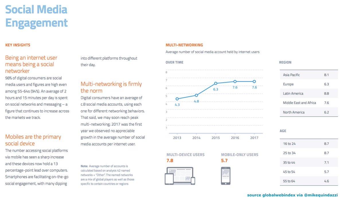98% of #digital consumers are #socialmedia users. @globalwebindex #fintech #payments #socialmediamarketing #ecommerce<br>http://pic.twitter.com/RFVDcq7juf
