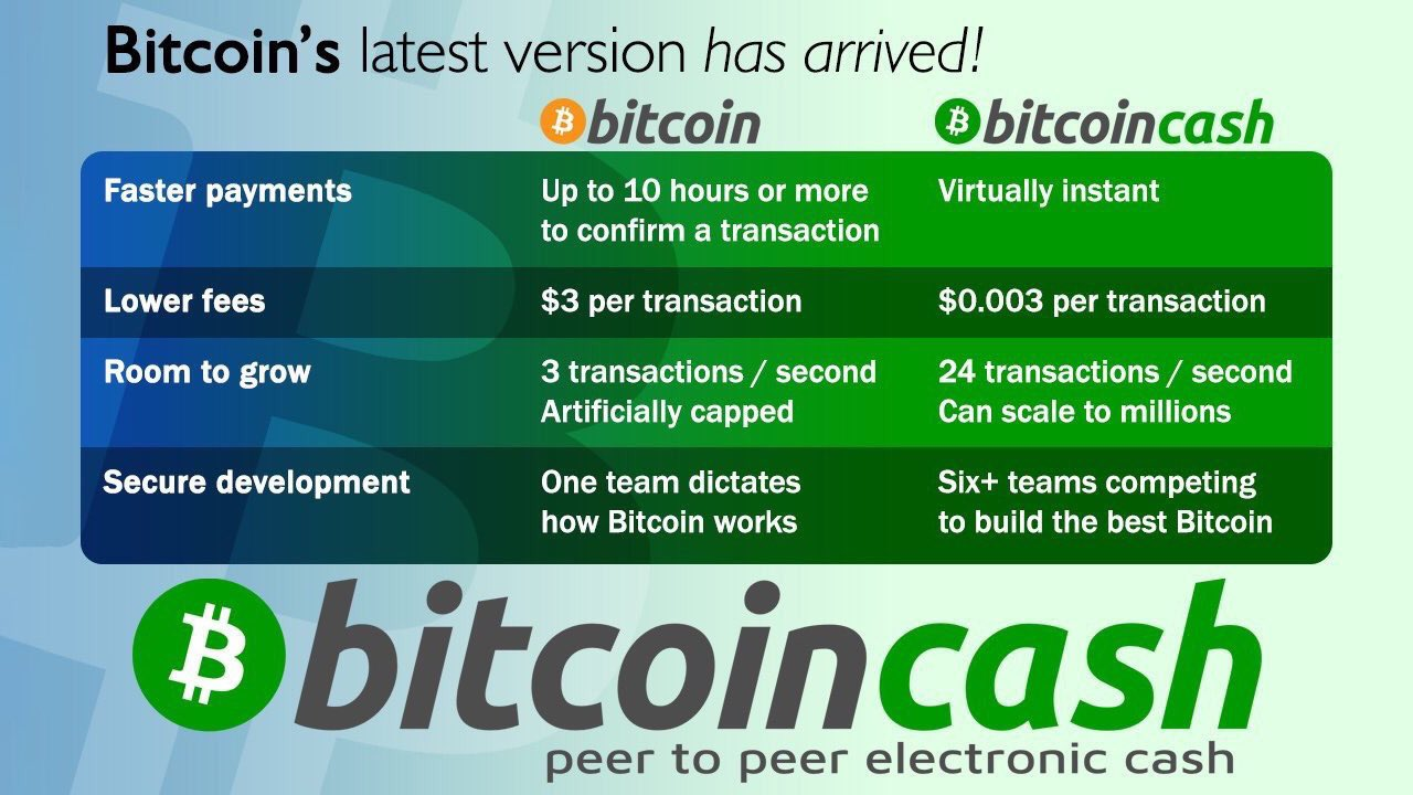 Bitcoin Cash vs. Legacy Bitcoin