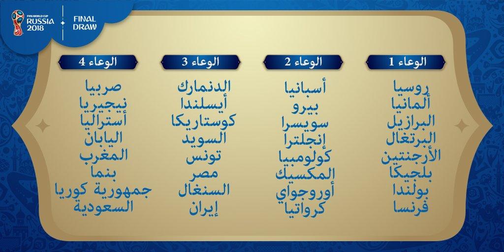 تصنيف منتخبات كأس العالم روسيا 2018 وتعرف على تصنيفات المنتخبات العربية وتوقع مجموعة منتخب مصر 1 14/12/2017 - 1:40 م