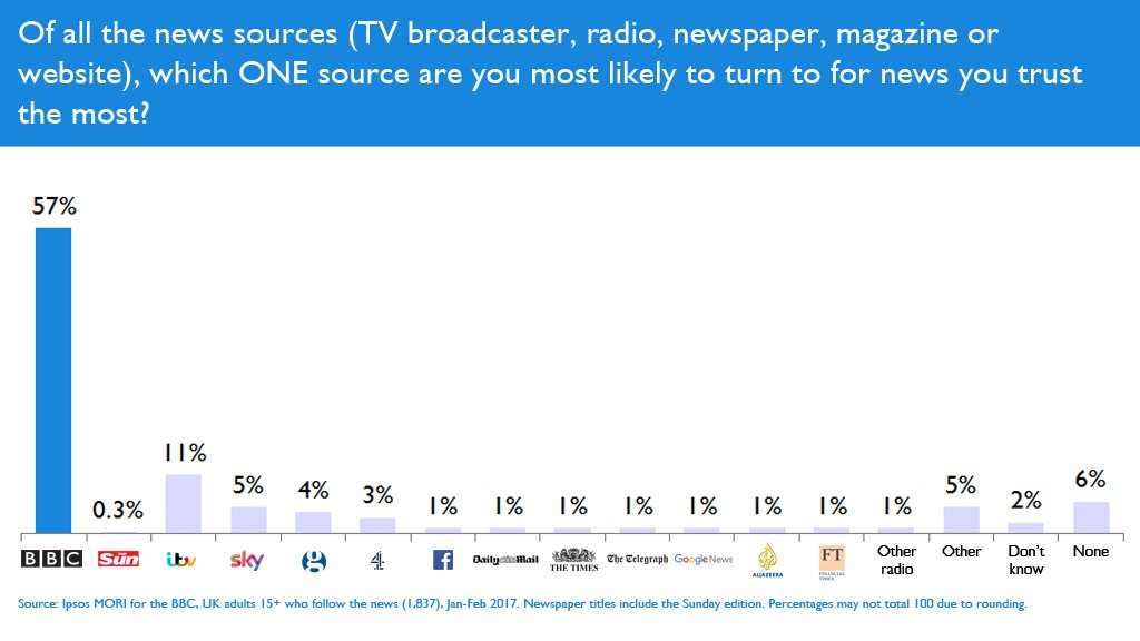 Even with our eyes closed, it's good to know the public trusts BBC News more than the Sun.