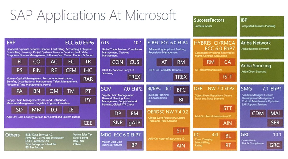 Wow. Microsoft runs a lot of #SAP software. #SapTechEd<br>http://pic.twitter.com/ebOIgypclN