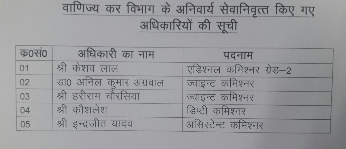 Eight gazetted/senior officials aged abover 50 compulsarily retired in Uttar Pradesh. Five from commercial tax, three DySPs thrown out for poor performance. Who would examine performance of politicians/ministers/MPs/MLAs etc? says punished DySP. List attached #YogiSarkar #IAS <br>http://pic.twitter.com/J44CkO4jRm