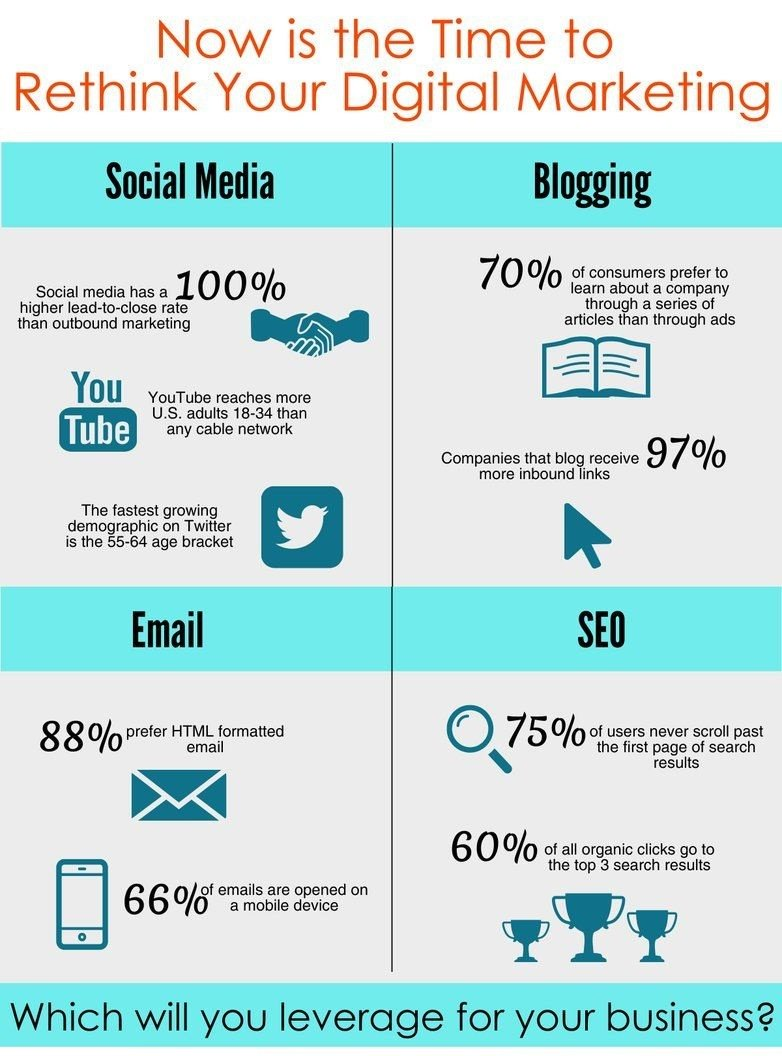 Now, is the time to rethink your #DigitalMarketing strategy  #SMM #Blogging #Branding #SEO #Startups #GrowthHacking  #makeyourownlane #Abhiseo <br>http://pic.twitter.com/yUb6I7ky02