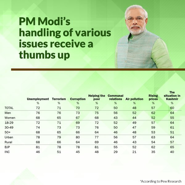 PM Modi's handling of various issues receive a thumbs up from the people.   https://t.co/4fvbC3jwZw  via NMApp https://t.co/H6r7lY4jFT