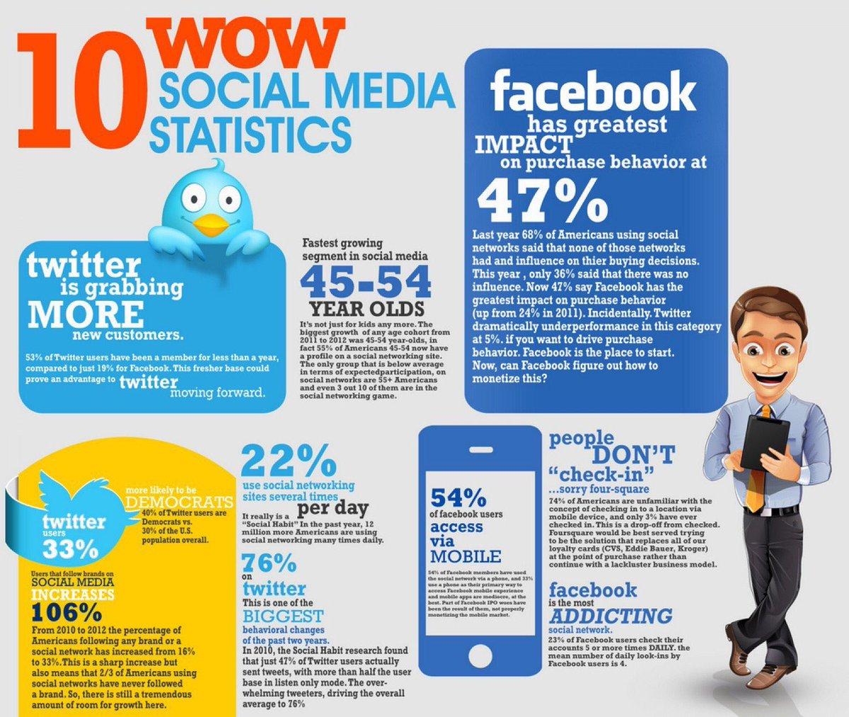 Interesting Social Media Stats!  #Makeyourownlane #Defstar5 #Mgvip #Innovation #SMM #DigitalMarketing #GrowthHacking #Marketing #Branding #Abhiseo <br>http://pic.twitter.com/SIorCSJjDu