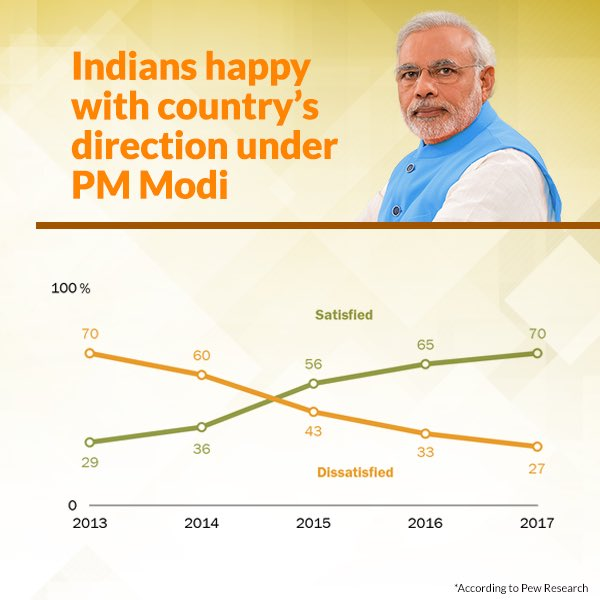Indians happy with country's direction under PM Modi.   https://t.co/4fvbC3jwZw  via NMApp https://t.co/tHOMOguUob