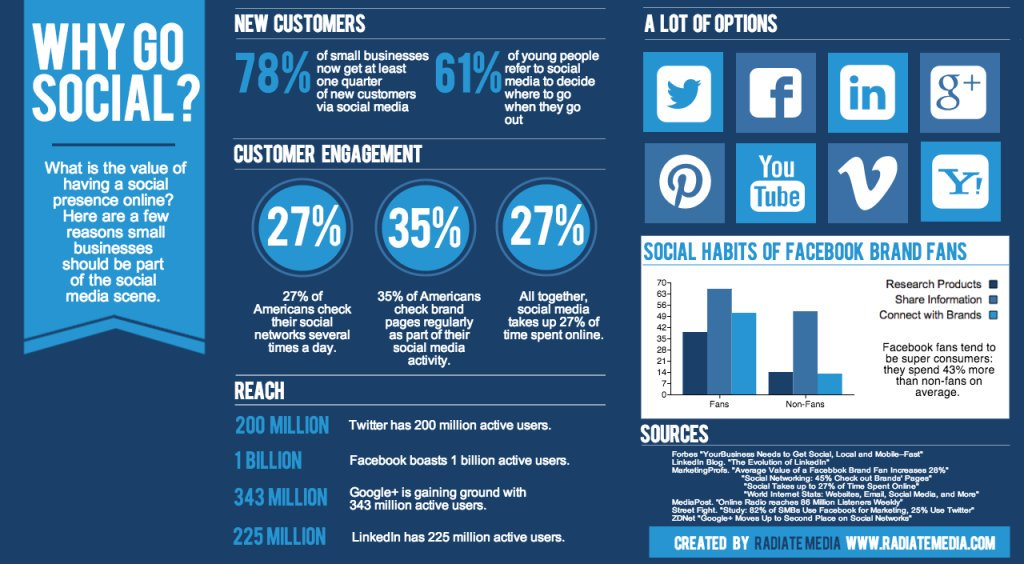 Social Media Marketing Infographic The Facts and Why SMM is Important for every business. #SEO #Digitalmarketing #SMM #Growthhacking #Bigdata #Fintech #defstar5 #Emailmarketing #PPC #IOT #Contentmarketing #Socialmedia #SMM #Abhiseo <br>http://pic.twitter.com/EcZfofVgT7