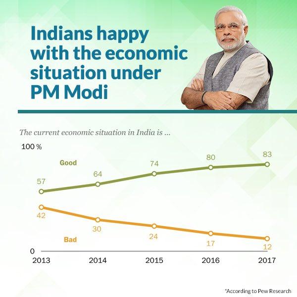 Indians happy with the economic situation under PM Modi.   https://t.co/4fvbC3jwZw  via NMApp https://t.co/tyfp9pxycM